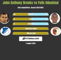 John Anthony Brooks vs Felix Uduokhai h2h player stats