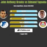 John Anthony Brooks vs Edmond Tapsoba h2h player stats