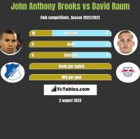 John Anthony Brooks vs David Raum h2h player stats