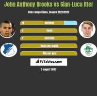 John Anthony Brooks vs Gian-Luca Itter h2h player stats