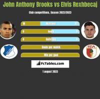 John Anthony Brooks vs Elvis Rexhbecaj h2h player stats