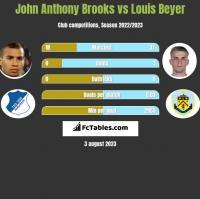 John Anthony Brooks vs Louis Beyer h2h player stats