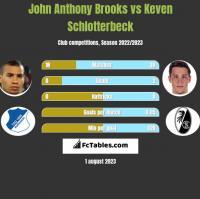 John Anthony Brooks vs Keven Schlotterbeck h2h player stats