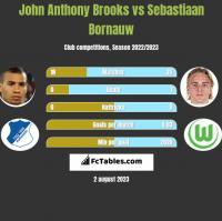 John Anthony Brooks vs Sebastiaan Bornauw h2h player stats