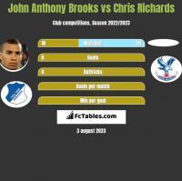 John Anthony Brooks vs Chris Richards h2h player stats