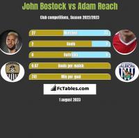 John Bostock vs Adam Reach h2h player stats