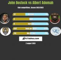John Bostock vs Albert Adomah h2h player stats