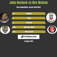 John Bostock vs Ben Watson h2h player stats