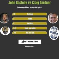 John Bostock vs Craig Gardner h2h player stats