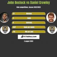 John Bostock vs Daniel Crowley h2h player stats