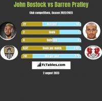 John Bostock vs Darren Pratley h2h player stats