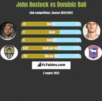 John Bostock vs Dominic Ball h2h player stats