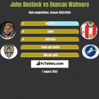 John Bostock vs Duncan Watmore h2h player stats