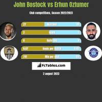 John Bostock vs Erhun Oztumer h2h player stats