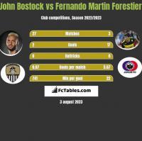 John Bostock vs Fernando Martin Forestieri h2h player stats