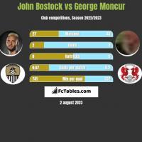 John Bostock vs George Moncur h2h player stats