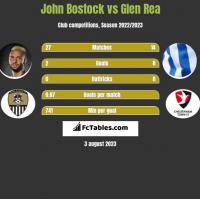 John Bostock vs Glen Rea h2h player stats