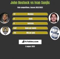 John Bostock vs Ivan Sunjic h2h player stats