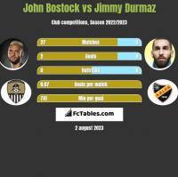 John Bostock vs Jimmy Durmaz h2h player stats