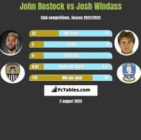 John Bostock vs Josh Windass h2h player stats