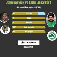 John Bostock vs Karim Ansarifard h2h player stats