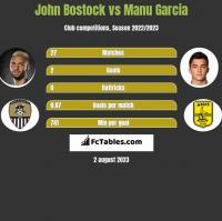 John Bostock vs Manu Garcia h2h player stats