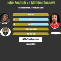 John Bostock vs Mathieu Dossevi h2h player stats