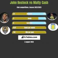 John Bostock vs Matty Cash h2h player stats