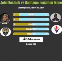 John Bostock vs Nanitamo Jonathan Ikone h2h player stats