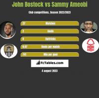John Bostock vs Sammy Ameobi h2h player stats