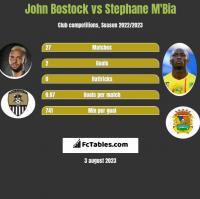 John Bostock vs Stephane Mbia h2h player stats