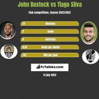 John Bostock vs Tiago Silva h2h player stats