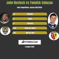 John Bostock vs Yannick Cahuzac h2h player stats
