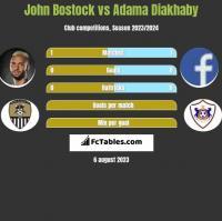 John Bostock vs Adama Diakhaby h2h player stats