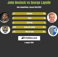 John Bostock vs George Lapslie h2h player stats