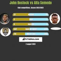 John Bostock vs Alfa Semedo h2h player stats