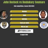 John Bostock vs Boubakary Soumare h2h player stats
