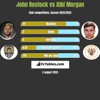 John Bostock vs Albi Morgan h2h player stats