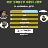 John Bostock vs Kalidou Sidibe h2h player stats