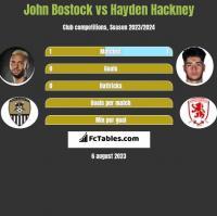 John Bostock vs Hayden Hackney h2h player stats