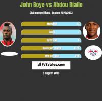 John Boye vs Abdou Diallo h2h player stats