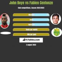 John Boye vs Fabien Centonze h2h player stats