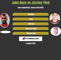 John Boye vs Jeremy Pied h2h player stats