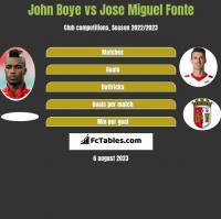 John Boye vs Jose Miguel Fonte h2h player stats