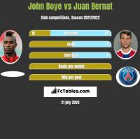 John Boye vs Juan Bernat h2h player stats