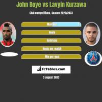 John Boye vs Lavyin Kurzawa h2h player stats
