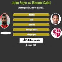 John Boye vs Manuel Cabit h2h player stats