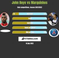 John Boye vs Marquinhos h2h player stats
