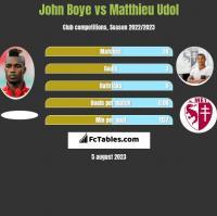 John Boye vs Matthieu Udol h2h player stats