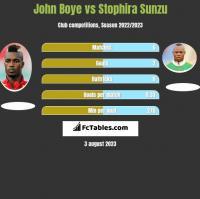 John Boye vs Stophira Sunzu h2h player stats